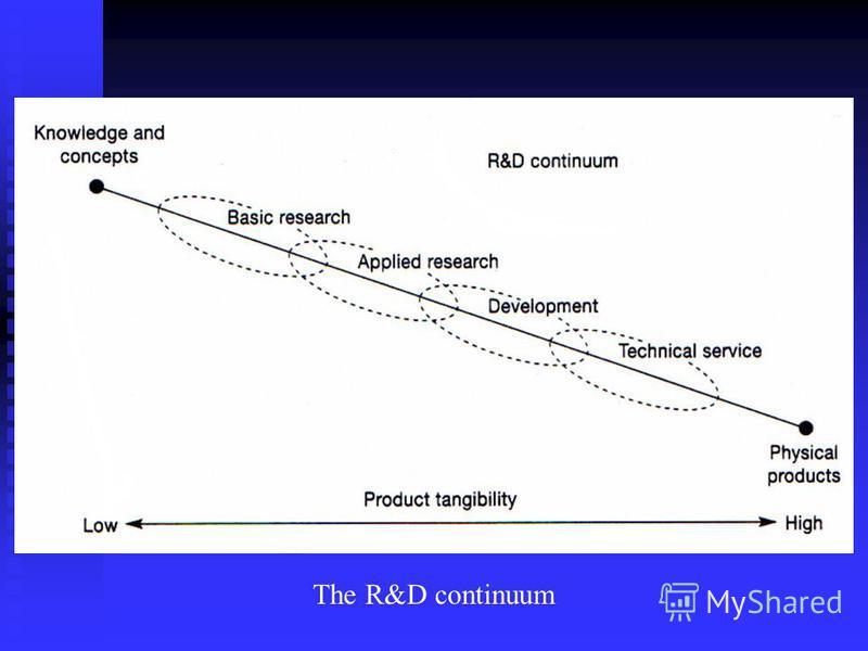 The R&D continuum