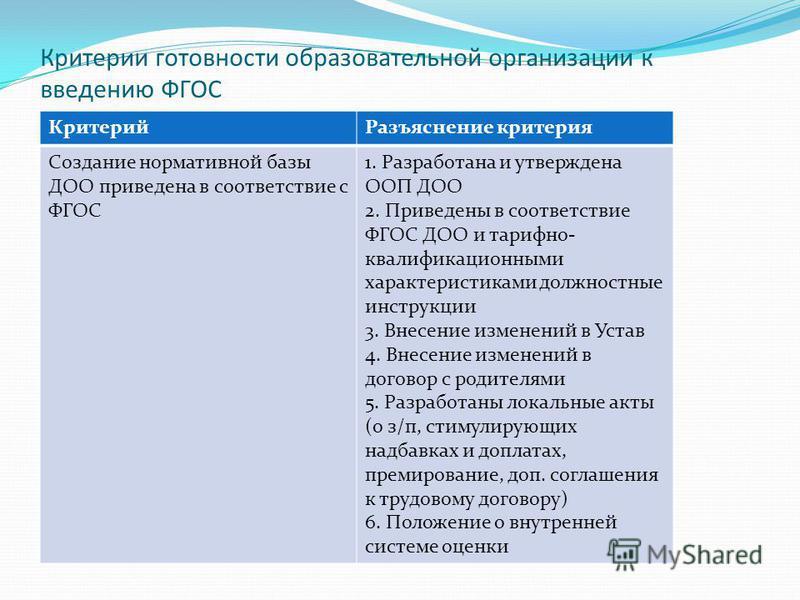 Критерии готовности образовательной организации к введению ФГОС Критерий Разъяснение критерия Создание нормативной базы ДОО приведена в соответствие с ФГОС 1. Разработана и утверждена ООП ДОО 2. Приведены в соответствие ФГОС ДОО и тарифно- квалификац