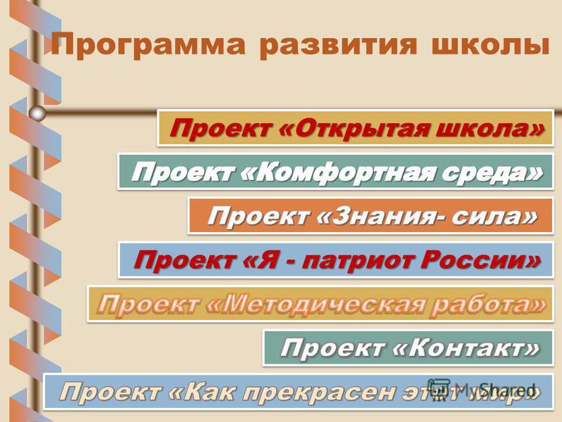 Программа развития школы Проект «Открытая школа» Проект «Я - патриот России»
