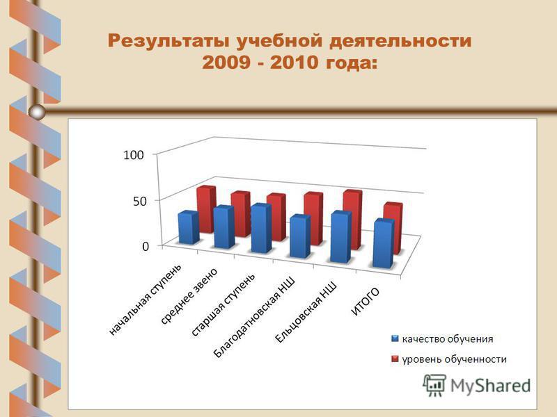 Результаты учебной деятельности 2009 - 2010 года: