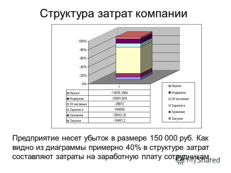 Структура затрат компании Предприятие несет убыток в размере 150 000 руб. Как видно из диаграммы примерно 40% в структуре затрат составляют затраты на заработную плату сотрудникам.