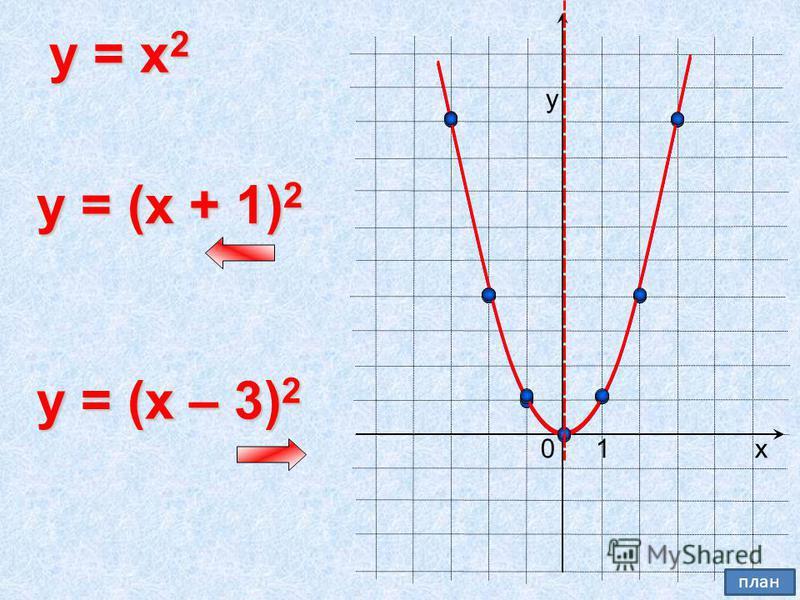 0 y = x 2 х у 1 y = (x + 1) 2 y = (x – 3) 2 план