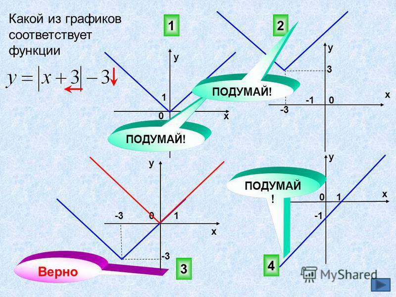 Какой из графиков соответствует функции 3 4 2 0 х у х у 0 1 1 1 1 Верно х у 0 3 -3 0 у х 1 ПОДУМАЙ!