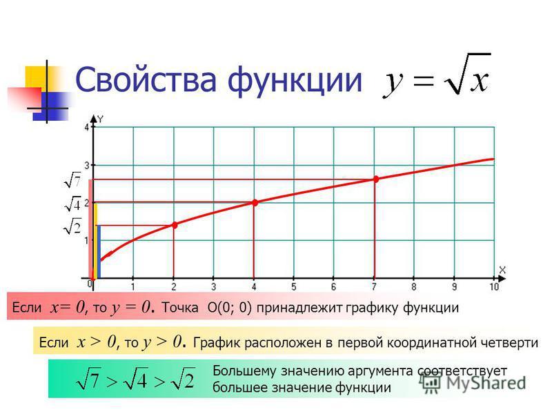 Большему значению аргумента соответствует большее значение функции Свойства функции Если х= 0, то у = 0. Точка О(0; 0) принадлежит графику функции Если х > 0, то у > 0. График расположен в первой координатной четверти