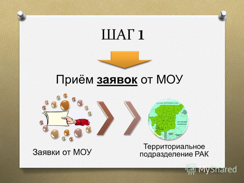 ШАГ 1 Приём заявок от МОУ