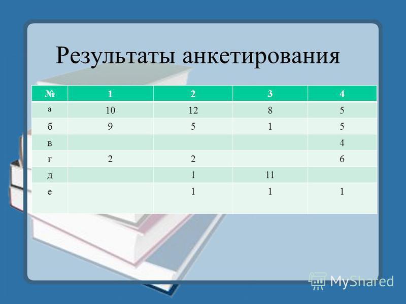 Результаты анкетирования 1234 а 101285 б 9515 в 4 г 226 д 111 е 111