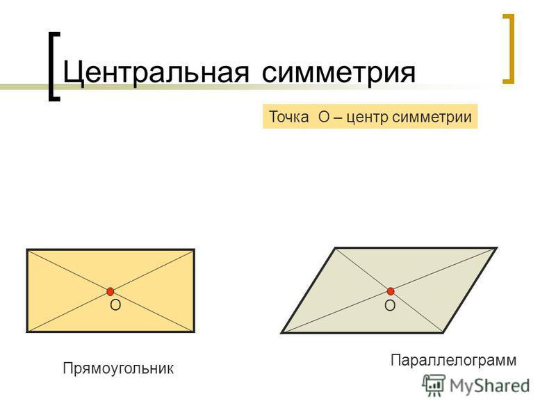 Центральная симметрия Точка О – центр симметрии Прямоугольник О Параллелограмм О