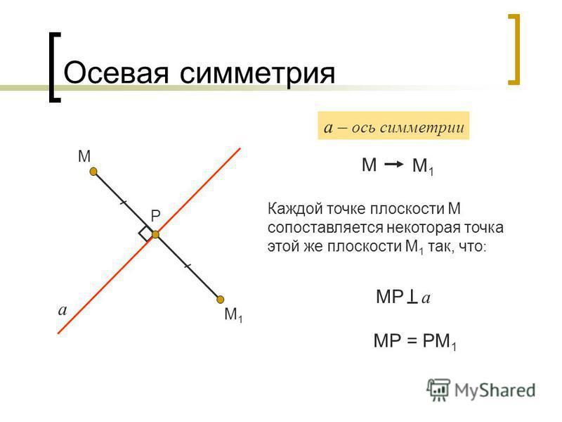 Осевая симметрия а М М1М1 Р М а – ось симметрии М1М1 МР а МР = РМ 1 Каждой точке плоскости М сопоставляется некоторая точка этой же плоскости М 1 так, что :
