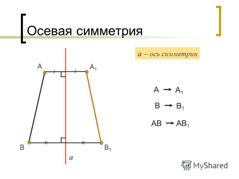 Осевая симметрия а А А1А1 А а – ось симметрии А1А1 В В1В1 В В1В1 АВ АВ 1