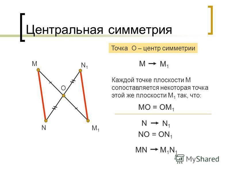 Центральная симметрия М М1М1 О М М1М1 МO = OМ 1 Каждой точке плоскости М сопоставляется некоторая точка этой же плоскости М 1 так, что : N N1N1 Точка О – центр симметрии N N1N1 NO = ON 1 МN M 1 N 1