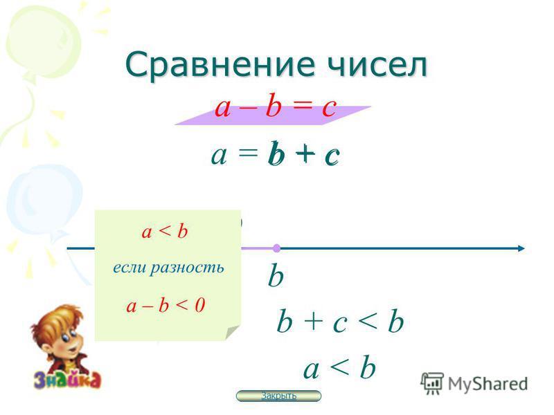 Сравнение чисел a – b = c a = b + c b b + c c < 0 b + c < b a < b если разность a – b < 0 Закрыть