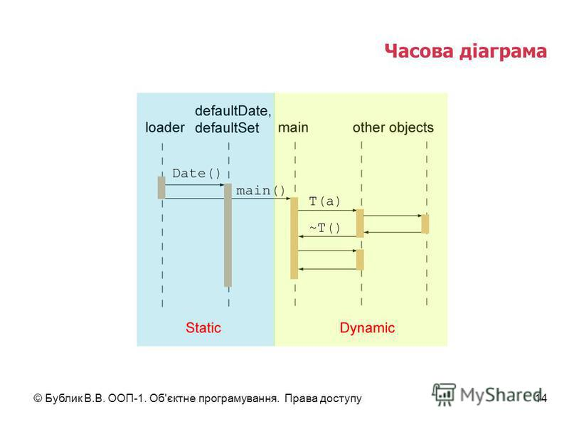 © Бублик В.В. ООП-1. Об'єктне програмування. Права доступу14 Часова діаграма