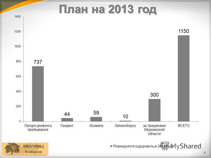 План на 2013 год 9