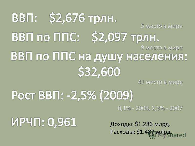 9 место в мире 0,1% - 2008, 2,3% - 2007 41 место в мире 5 место в мире Доходы: $1.286 млрд. Расходы: $1.487 млрд.