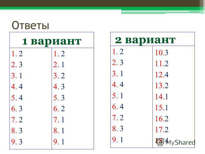 Ответы 1 вариант 1.2 2.3 3.1 4.4 5.4 6.3 7.2 8.3 9.3 1.2 2.1 3.2 4.3 5.3 6.2 7.1 8.1 9.1 2 вариант 1.2 2.3 3.1 4.4 5.1 6.4 7.2 8.3 9.1 10.3 11.2 12.4 13.2 14.1 15.1 16.2 17.2 18.4