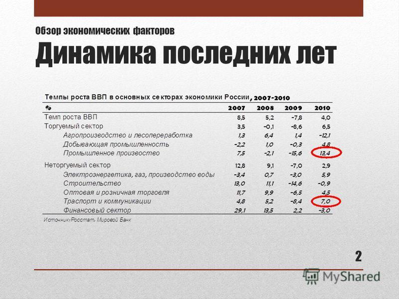 Обзор экономических факторов Динамика последних лет 2