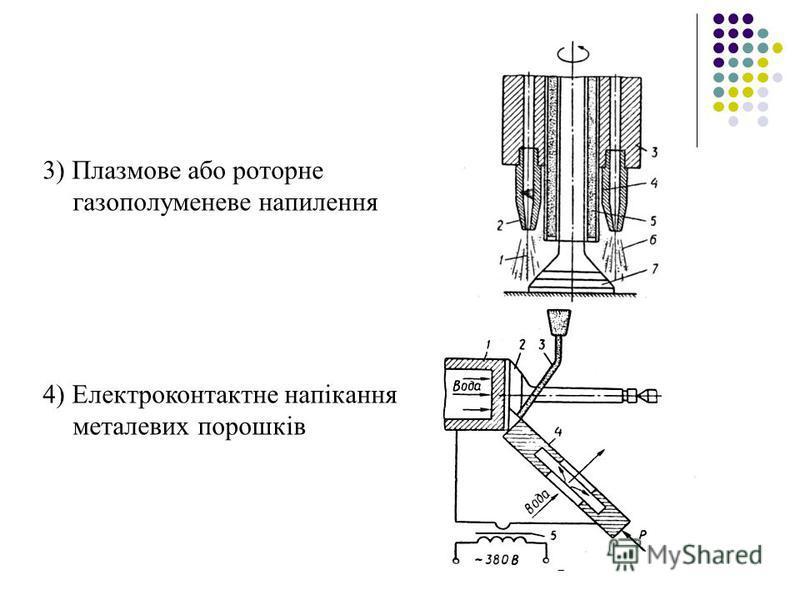 3) Плазмове або роторне газополуменеве напилення 4) Електроконтактне напікання металевих порошків
