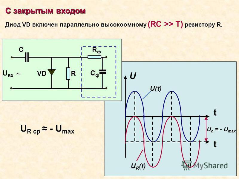 С закрытым входом Диод VD включен параллельно высокоомному (RC >> T) резистору R. VD С R U вх RфRф Сф Сф t U U(t) U c = - U max t U R (t) U R ср - U max