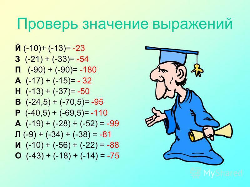 Проверь значение выражений Й (-10)+ (-13)= -23 З (-21) + (-33)= -54 П (-90) + (-90)= -180 А (-17) + (-15)= - 32 Н (-13) + (-37)= -50 В (-24,5) + (-70,5)= -95 Р (-40,5) + (-69,5)= -110 А (-19) + (-28) + (-52) = -99 Л (-9) + (-34) + (-38) = -81 И (-10)