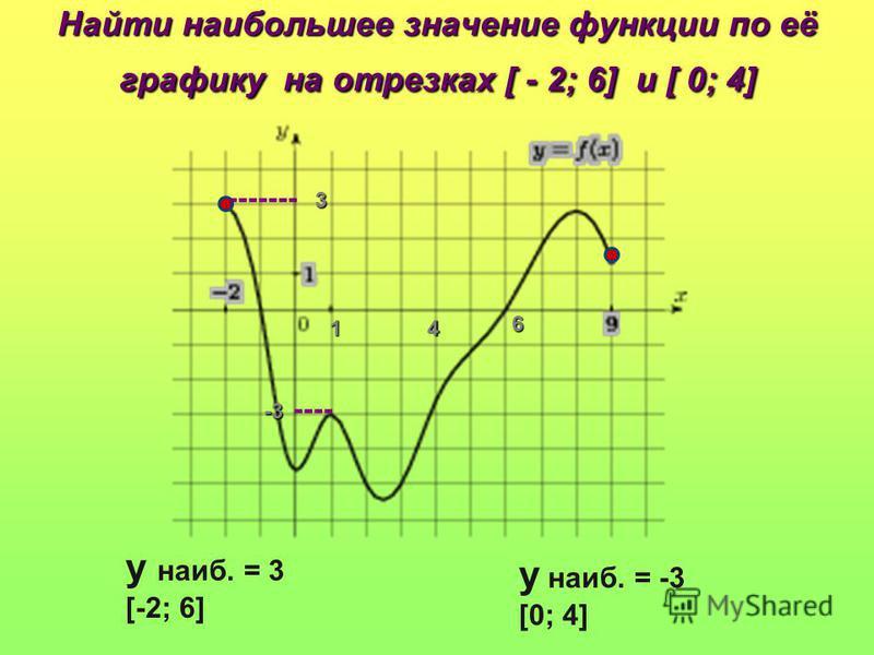Найти наибольшее значение функции по её графику на отрезках [ - 2; 6] и [ 0; 4] у наиб. = 3 [-2; 6] 4 ------- 3 6 у наиб. = -3 [0; 4] -3 ---- 1