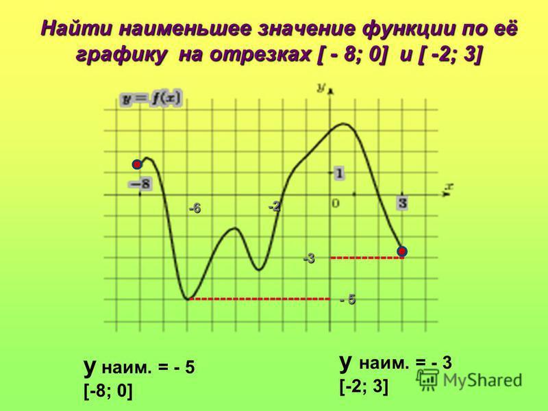 Найти наименьшее значение функции по её графику на отрезках [ - 8; 0] и [ -2; 3] у наим. = - 5 [-8; 0] у наим. = - 3 [-2; 3] -2 -6 - 5 ------------ -3 -----------------------