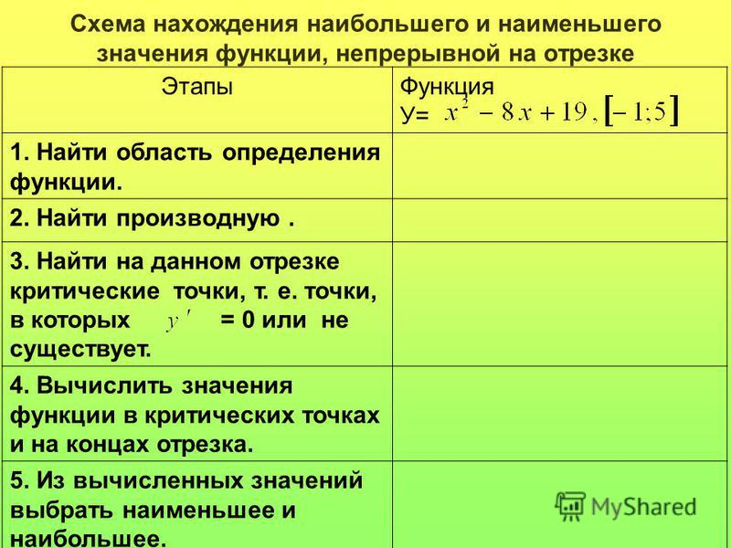 Схема нахождения наибольшего и наименьшего значения функции, непрерывной на отрезке Этапы Функция У= 1. Найти область определения функции. 2. Найти производную. 3. Найти на данном отрезке критические точки, т. е. точки, в которых = 0 или не существуе