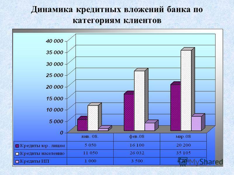 Динамика кредитных вложений банка по категориям клиентов