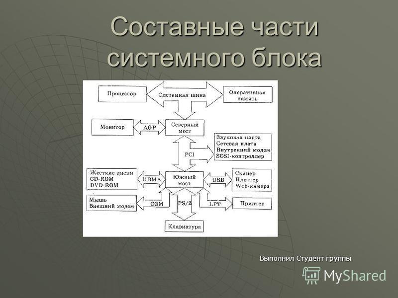 Составные части системного блока Выполнил Студент группы