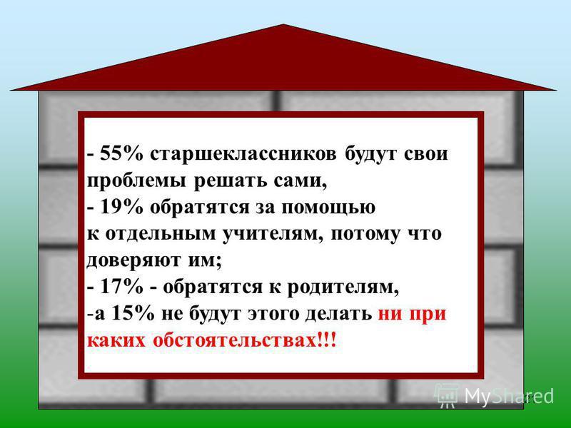 21 - 55% старшеклассников будут свои проблемы решать сами, - 19% обратятся за помощью к отдельным учителям, потому что доверяют им; - 17% - обратятся к родителям, -а 15% не будут этого делать ни при каких обстоятельствах!!!