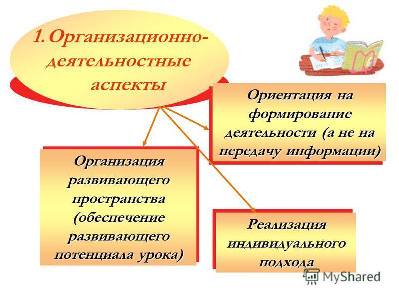 Организация развивающего пространства (обеспечение развивающего потенциала урока) Реализация индивидуального подхода 1.Организационно- деятельностные аспекты Ориентация на формирование деятельности (а не на передачу информации)