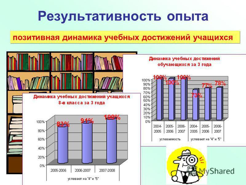 позитивная динамика учебных достижений учащихся