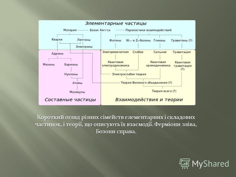 Короткий огляд різних сімейств елементарних і складових частинок, і теорії, що описують їх взаємодії. Ферміони зліва, Бозони справа Короткий огляд різних сімейств елементарних і складових частинок, і теорії, що описують їх взаємодії. Ферміони зліва,