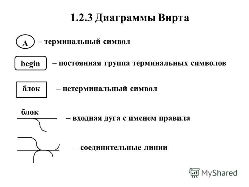 А begin блок 1.2.3 Диаграммы Вирта – терминальный символ – постоянная группа терминальных символов – нетерминальный символ блок – входная дуга с именем правила – соединительные линии