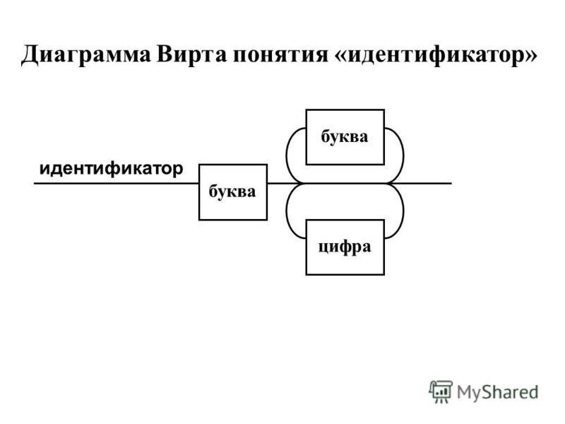 буква цифра буква Диаграмма Вирта понятия «идентификатор» идентификатор
