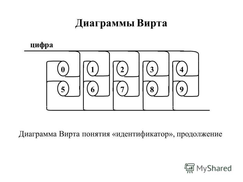 Диаграммы Вирта 10 5 4 96 2 7 3 8 Диаграмма Вирта понятия «идентификатор», продолжение цифра