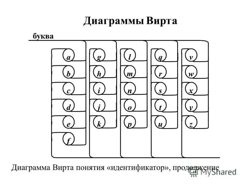 Диаграммы Вирта ga b c d e v t wh i j k l m n o up q r sx y z f Диаграмма Вирта понятия «идентификатор», продолжение буква