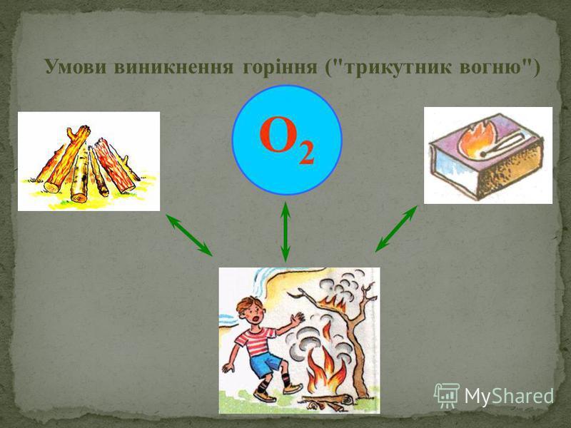 O2O2 Умови виникнення горіння (трикутник вогню)