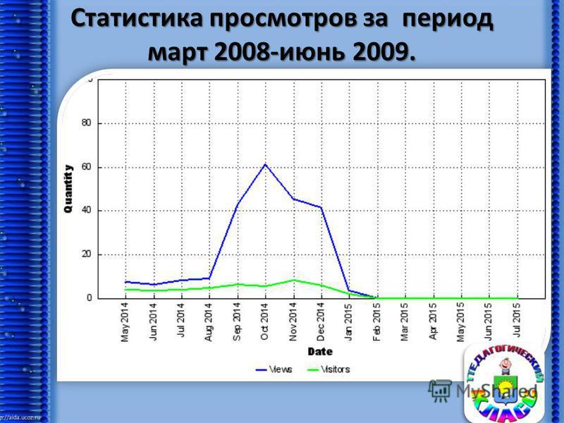Статистика просмотров за период март 2008-июнь 2009.