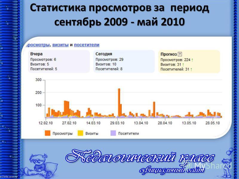 Статистика просмотров за период сентябрь 2009 - май 2010