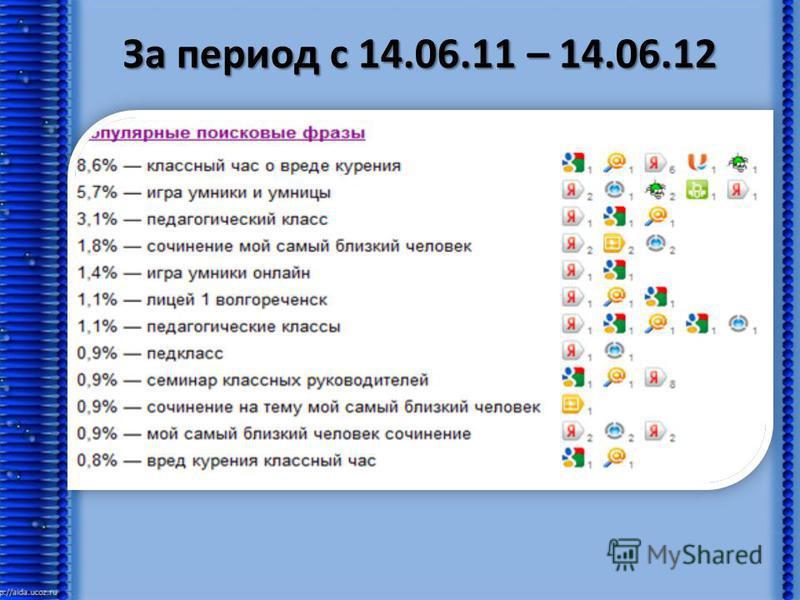 За период с 14.06.11 – 14.06.12