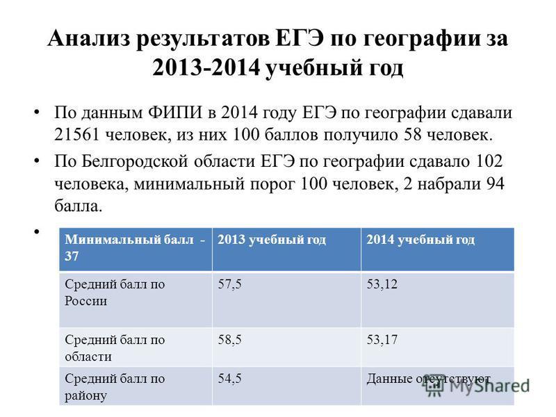 Анализ результатов ЕГЭ по географии за 2013-2014 учебный год По данным ФИПИ в 2014 году ЕГЭ по географии сдавали 21561 человек, из них 100 баллов получило 58 человек. По Белгородской области ЕГЭ по географии сдавало 102 человека, минимальный порог 10