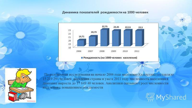 Динамика показателей рождаемости на 1000 человек По результатам исследования на начало 2006 года население Казахстана составляло 15 219 291 человек населения страны и уже к 2011 году численность населения в динамике выросла до 17 649 40 человек. Анал