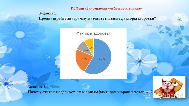 IV. Этап «Закрепление учебного материала» Задание 1. Проаназируйте диаграмму, назовите главные факторы здоровья? Задание 2. Почему считают образ жизни главным фактором здоровья человека?