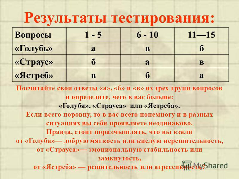 Результаты тестирования: Вопросы 1 - 56 - 101115 «Голубь»авб «Страус»бав «Ястреб»вба Посчитайте свои ответы «а», «б» и «в» из трех групп вопросов и определите, чего в вас больше: «Голубя», «Страуса» или «Ястреба». Если всего поровну, то в вас всего п