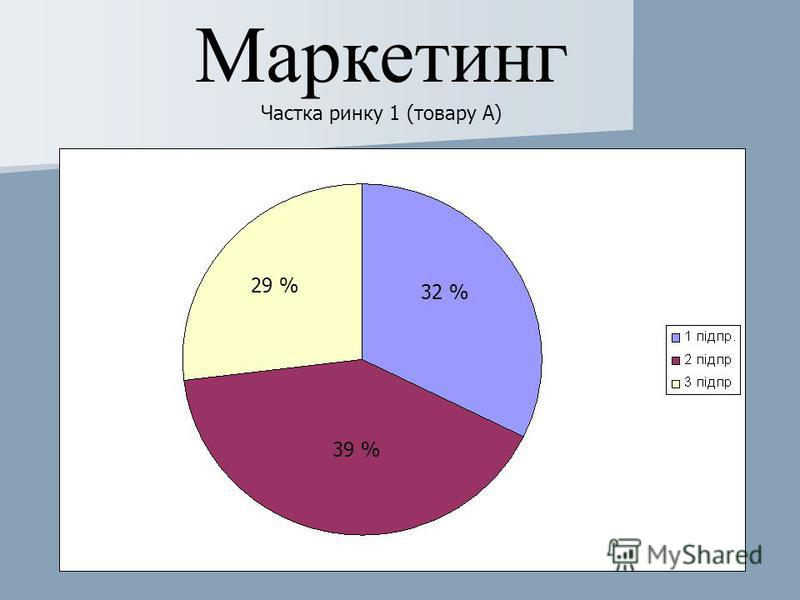 Маркетинг Частка ринку 1 (товару А) 29 % 32 % 39 %
