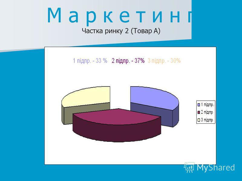М а р к е т и н г Частка ринку 2 (Товар А)