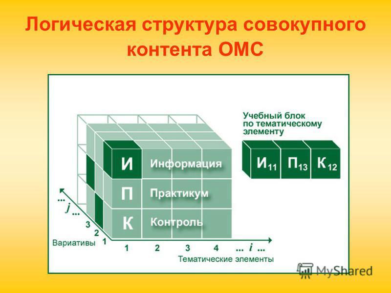 Логическая структура совокупного контента ОМС