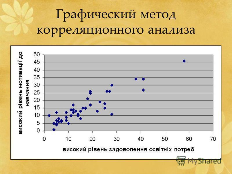 Графический метод корреляционного анализа