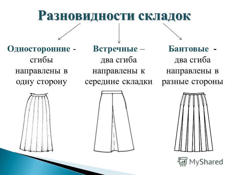 Разновидности складок Односторонние - сгибы направлены в одну сторону Встречные – два сгиба направлены к середине складки Бантовые - два сгиба направлены в разные стороны