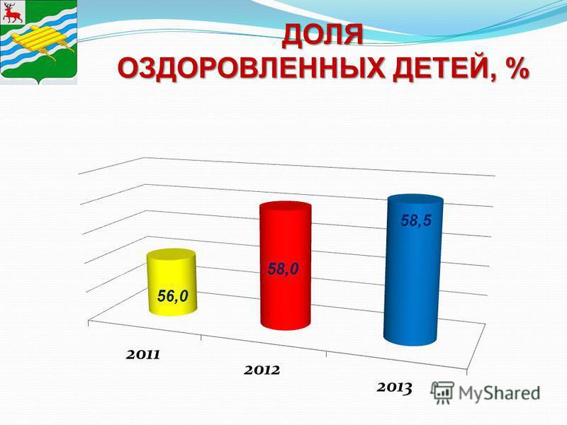 ДОЛЯ ОЗДОРОВЛЕННЫХ ДЕТЕЙ, % 58,0 58,5